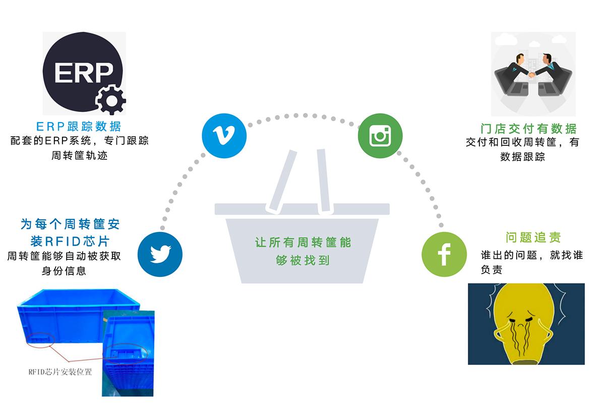 配送中心RFID周转筐管理软件