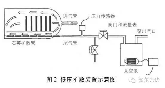 低压磷扩散工艺研究