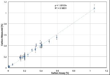 低合金和碳钢中C含量现场检测