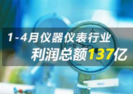 1-4月仪器万博手机APP行业实现利润总额137亿