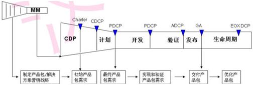 IPD的核心主线是什么?