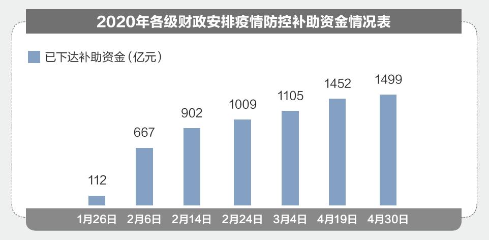 """北京英国威廉希尔公司鸿图集团行业新闻——特殊之年政府怎么花钱?2020""""国家账本""""来了!"""