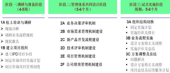 中山欧帝尔电器照明有限公司产品创新困局突围(下)