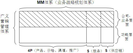 IPD解读之(八)——市场管理(MM)与营销管理(MM)的关系