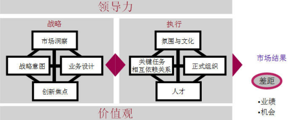 IPD解读之(七)——MM与BLM的联系与区别