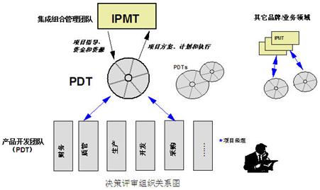 基于IPD的新产品开发管理设计