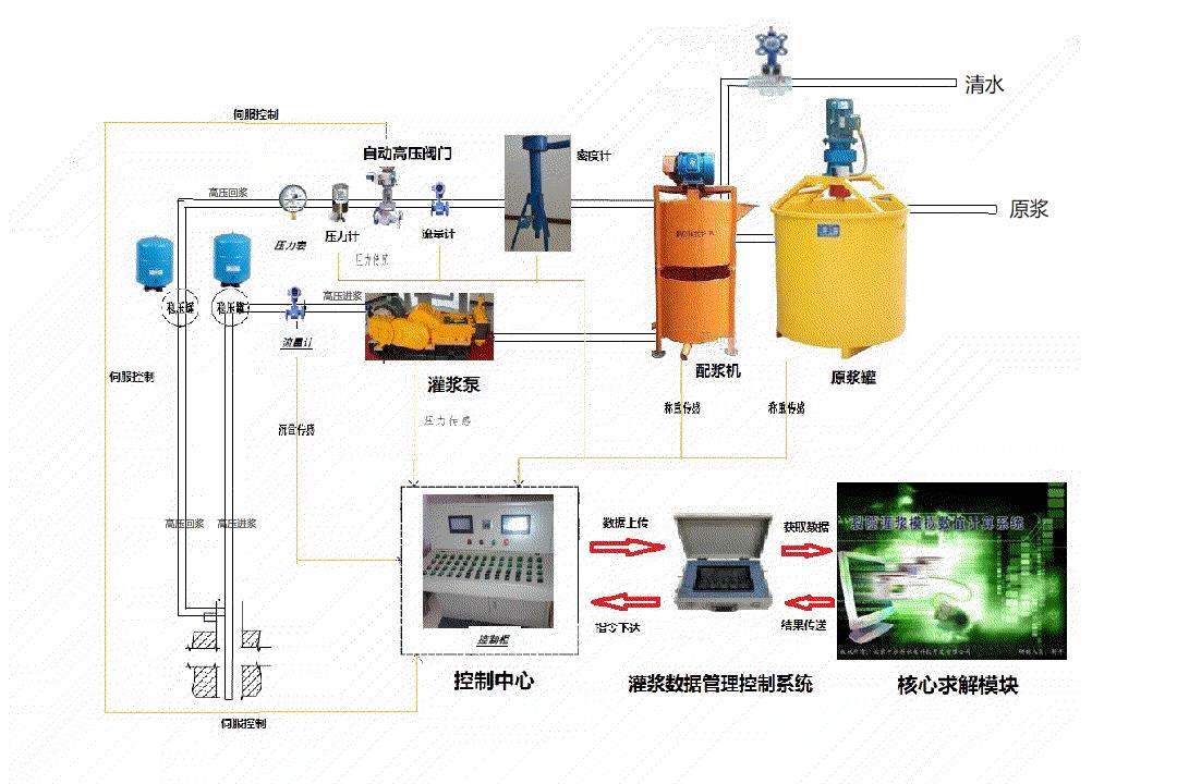 两河口水电站项目智能灌浆系统试验