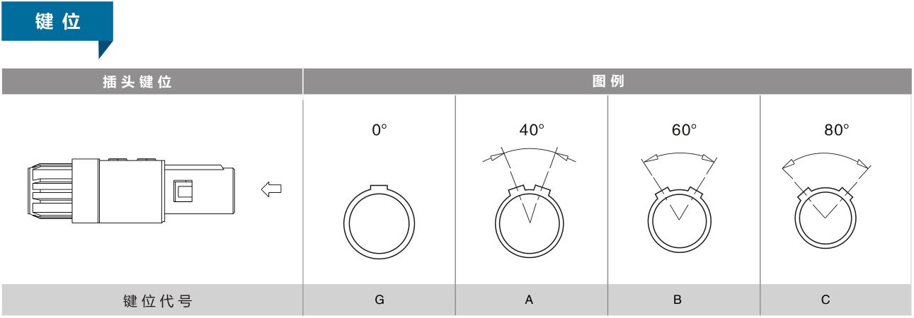 1P双键位插头插座