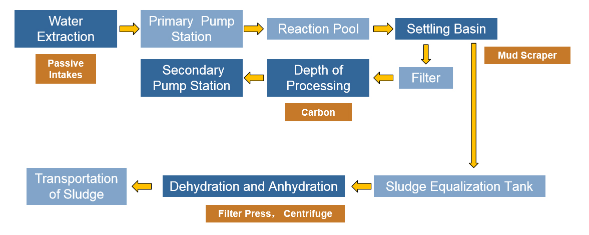 Water Pretreatment System Solution