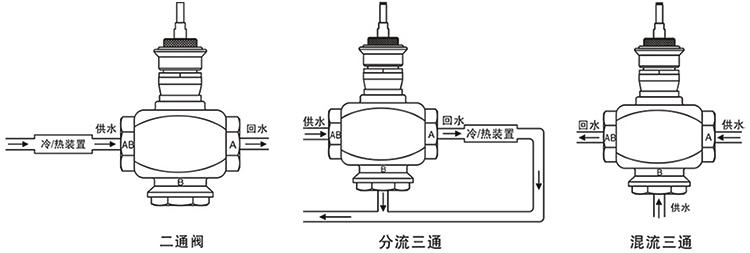 OSA92/93系列智能型电动调节阀(螺纹式)