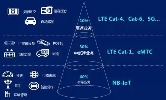 奋斗了四年的 NB-IOT 怎么让 Cat.1 成了最靓的仔?