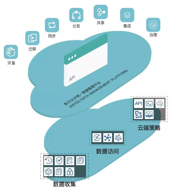 强化数据管理 国产CPU为数据安全再上保险