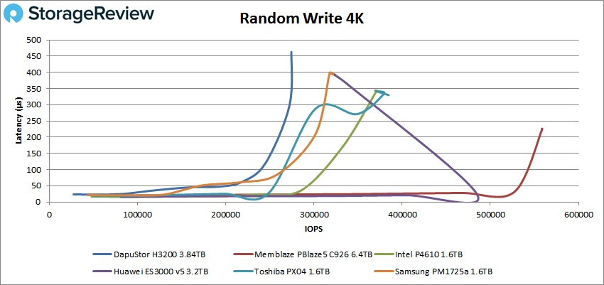DapuStor Haishen3系列NVMe SSD 在Storage Review评测中脱颖而出