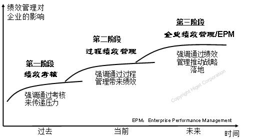 企业绩效管理/EPM:让战略有效落地