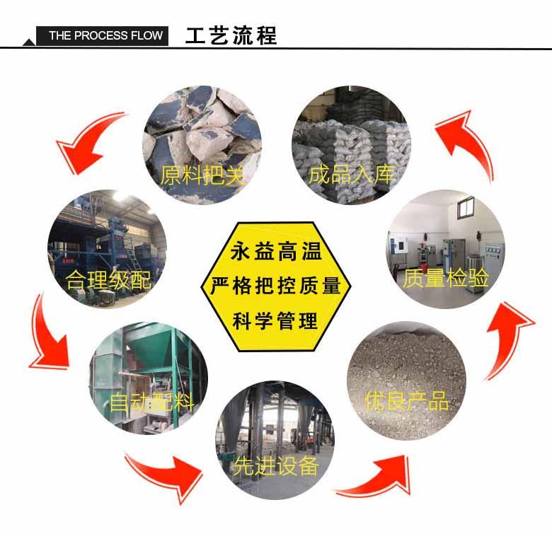 耐火浇注料生产工艺流程