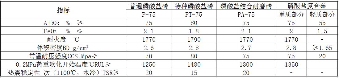 气化炉用磷酸盐砖理化指标