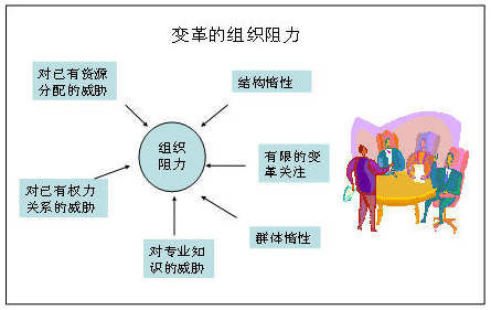 如何应对IPD实施中来自老员工的变革阻力