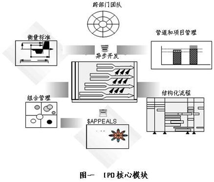 IPD+CMMI企业产品开发系统性解决方案