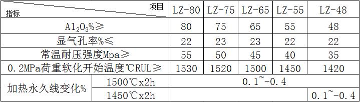 三废炉用高铝砖理化指标