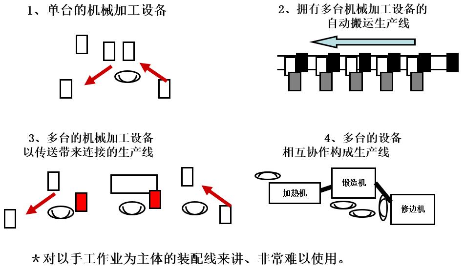 设备综合效率OEE和计算方法