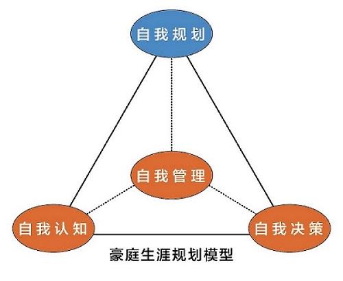 豪庭生涯规划模型