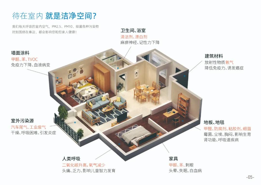 世界卫生组织:室内空气污染程度高出室外5~10倍