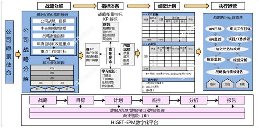 打造集成的战略执行管理系统