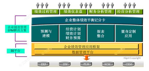 企业绩效管理(EPM)与商业智能(BI)
