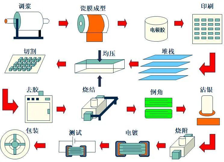 2020全球主要MLCC厂商及制作流程(含型号命名规则)