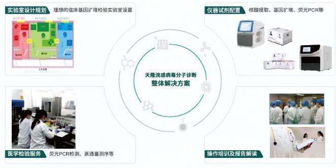 【喜讯】天隆流感检测试剂获国家药品监督管理局(NMPA)认证上市,助力流感防控!