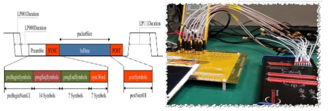 Introspect MIPI D-PHY/C-PHY码型产生器