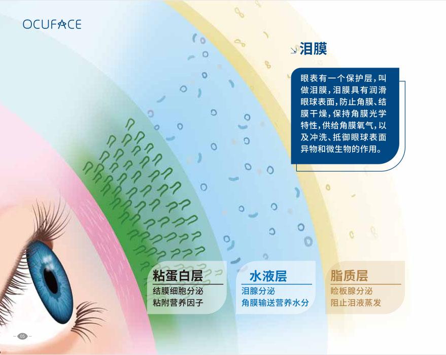 干眼症已成为流行性疾病,每5人就有1人得病,严重可致盲