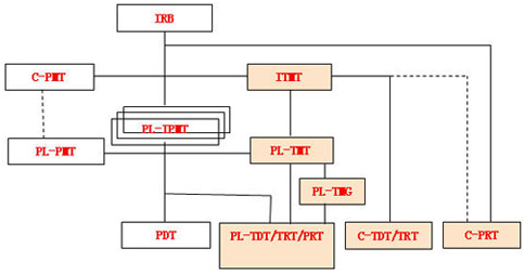 华为公司系统的技术管理体系