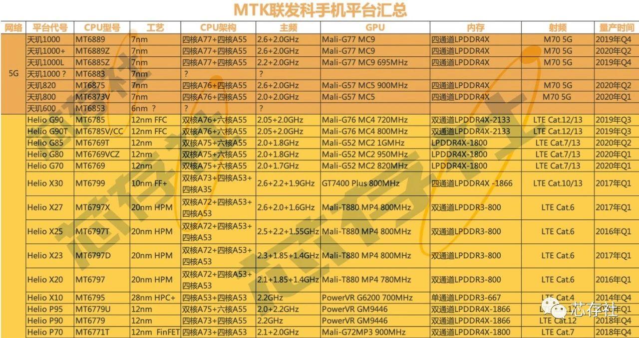 最新最全MTK联发科手机平台汇总(含详细参数)