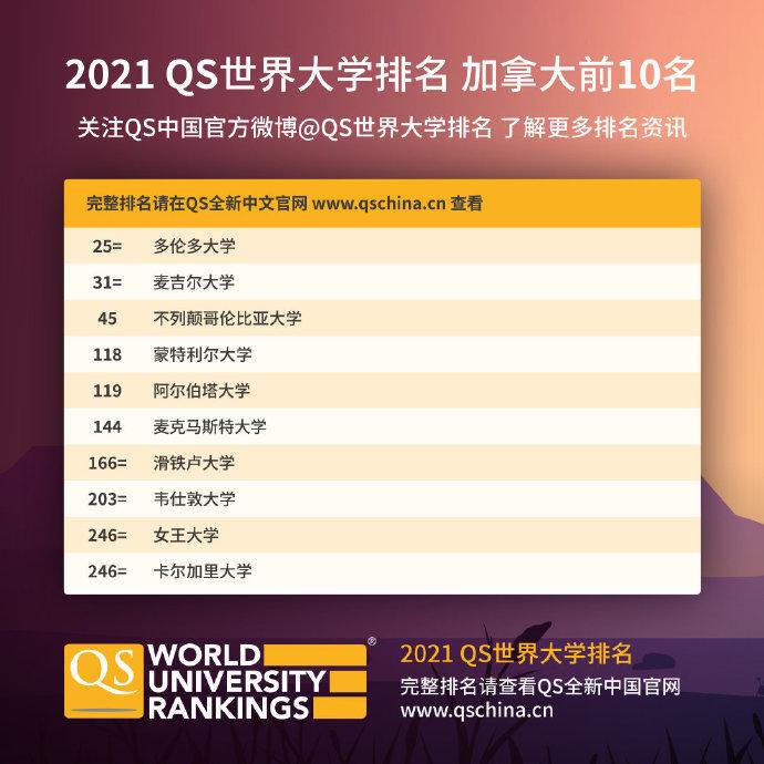 2021年QS世界大学排名:牛剑依然引领英国院校