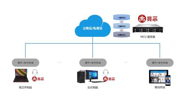 以匠心铸安心 国产CPU护航云视频会议信息安全