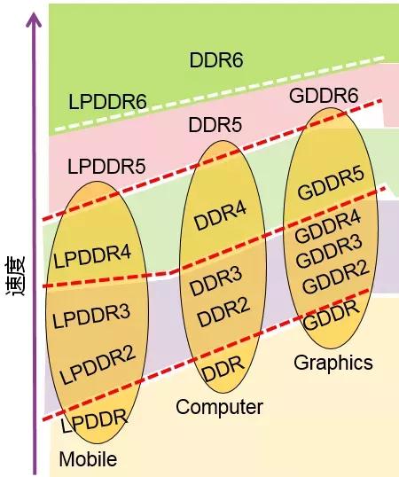 电脑内存的更新速度赶不上手机了?为什么手机是LPDDR5,电脑还是DDR4?