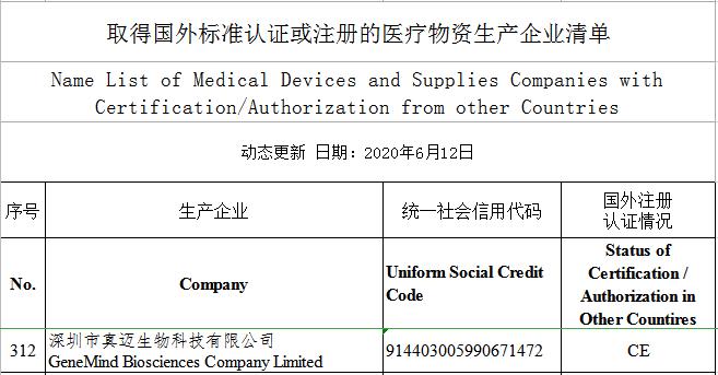 助力海外抗疫,真迈生物两项新型冠状病毒检测试剂盒获欧盟CE认证及商务部出口资质