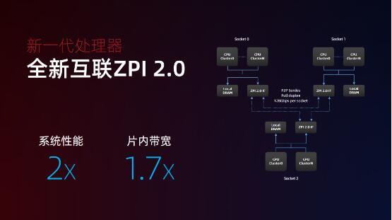 王惟林:新一代通用CPU三大突破得之不易