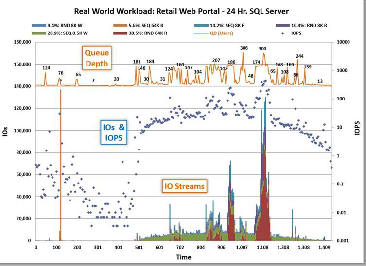 Storage Workload性能测试分析系统
