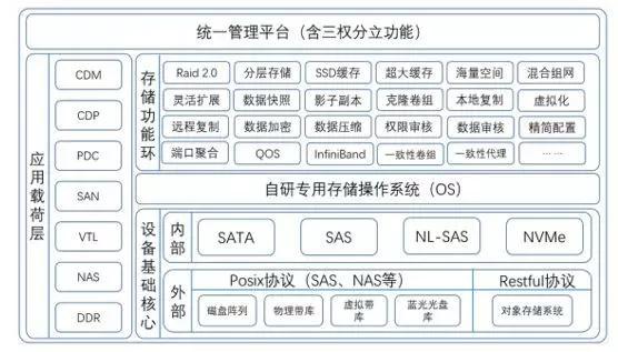兆芯携手火星高科 推出多款国产存储及服务器产品