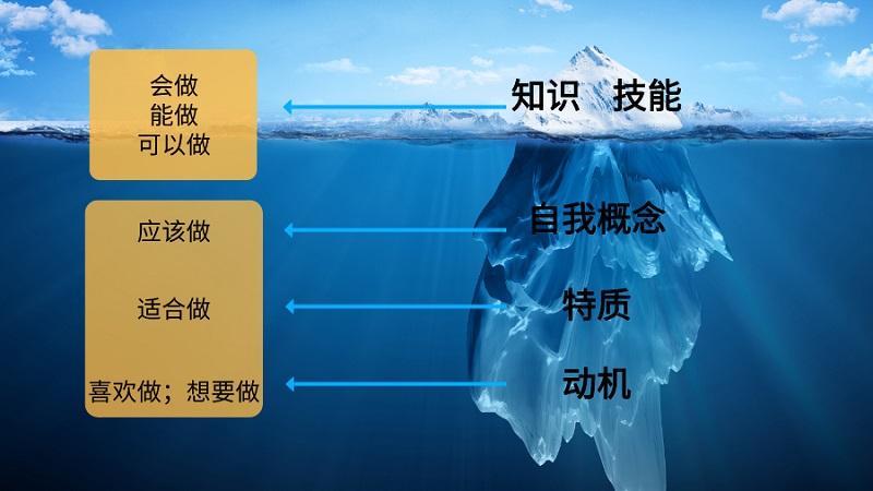 能力素质模型-冰山模型
