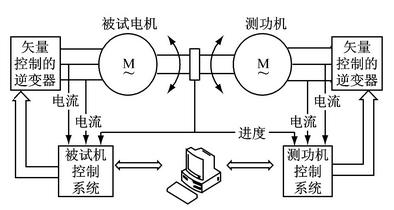 PFA整流回馈装置在电力测功机上的应用