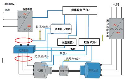PFA整流回饋裝置在電力測功機上的應用