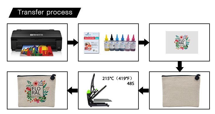 printing steps for sublimation linen handbag