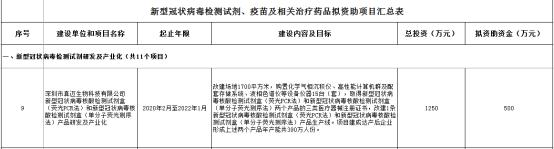 喜报!真迈生物获批深圳市发改委新型冠状病毒检测试剂、疫苗及相关治疗药品研发及产业化扶持计划项目资助
