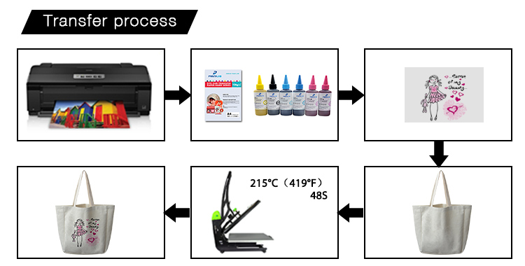 printing parameter for customization tote bag