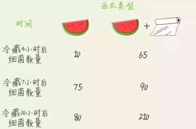 夏天该怎么保存西瓜呢?
