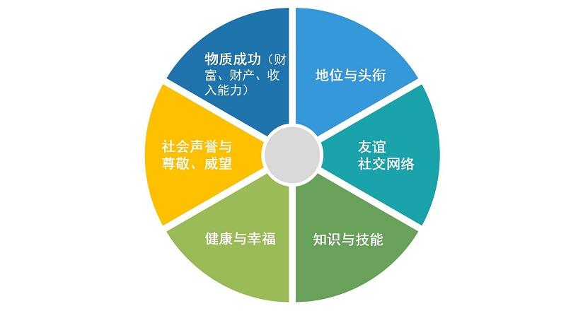职业规划-职业成功与职业价值观