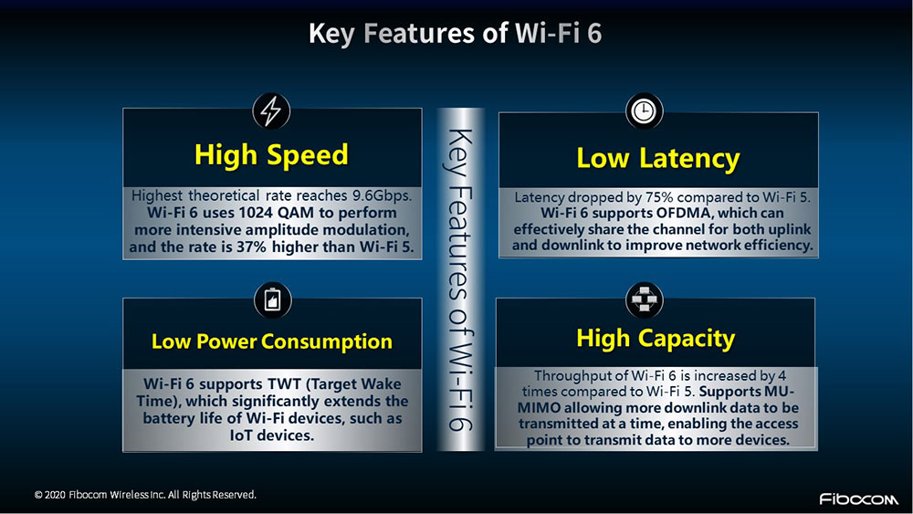 Fibocom Launches Newest Wi-Fi 6 Module to Deliver Enhanced IoT Wireless Solutions with 5G